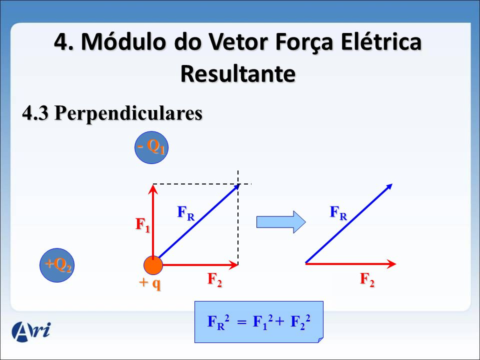 4. Módulo do Vetor Força Elétrica Resultante 4.2 Sentidos Opostos +Q 1 +Q 2 - q - q F1F1F1F1 F2F2F2F2 FRFRFRFR = F1F1F1F1- F2F2F2F2