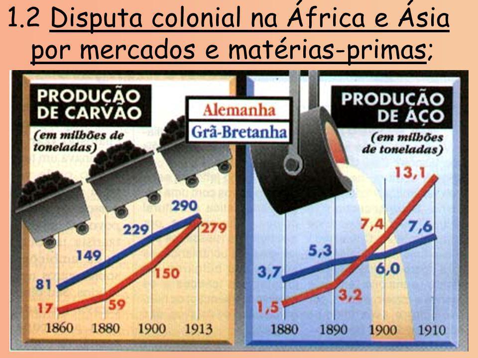 1.2 Disputa colonial na África e Ásia por mercados e matérias-primas;