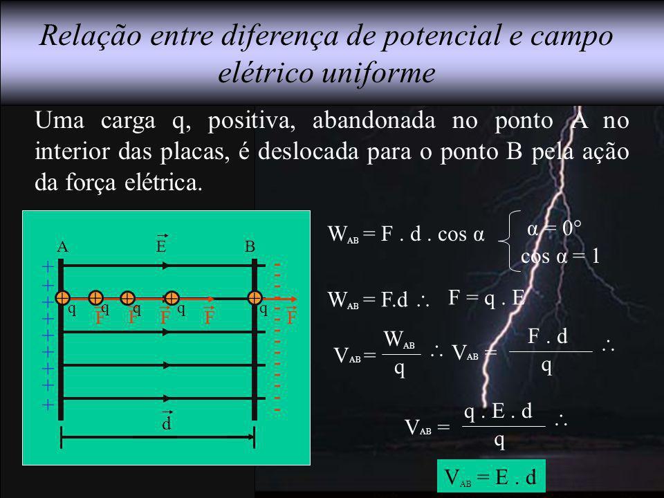 Uma carga q, positiva, abandonada no ponto A no interior das placas, é deslocada para o ponto B pela ação da força elétrica. Relação entre diferença d