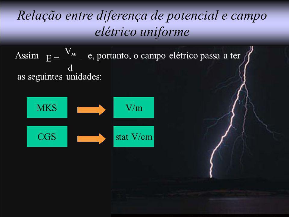 Relação entre diferença de potencial e campo elétrico uniforme MKS CGS V/m stat V/cm Assim e, portanto, o campo elétrico passa a ter as seguintes unid