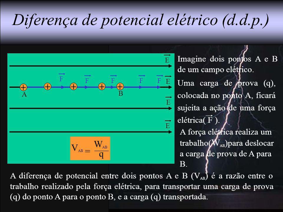 A B E E E E Diferença de potencial elétrico (d.d.p.) F Imagine dois pontos A e B de um campo elétrico. A diferença de potencial entre dois pontos A e