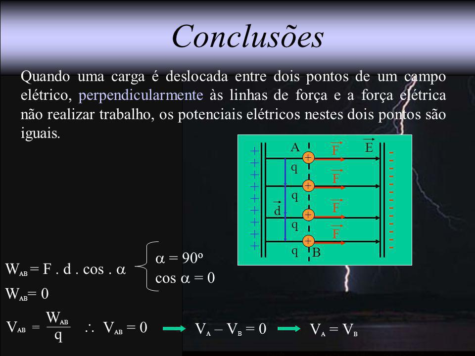 A + + + + + + + + + - - - - - - - - - - - - - E Conclusões Quando uma carga é deslocada entre dois pontos de um campo elétrico, perpendicularmente às