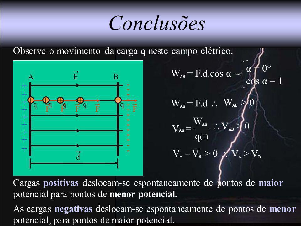 BAE + + + + + + + + - - - - - - - - - - - - - - + Cargas positivas deslocam-se espontaneamente de pontos de maior potencial para pontos de menor poten