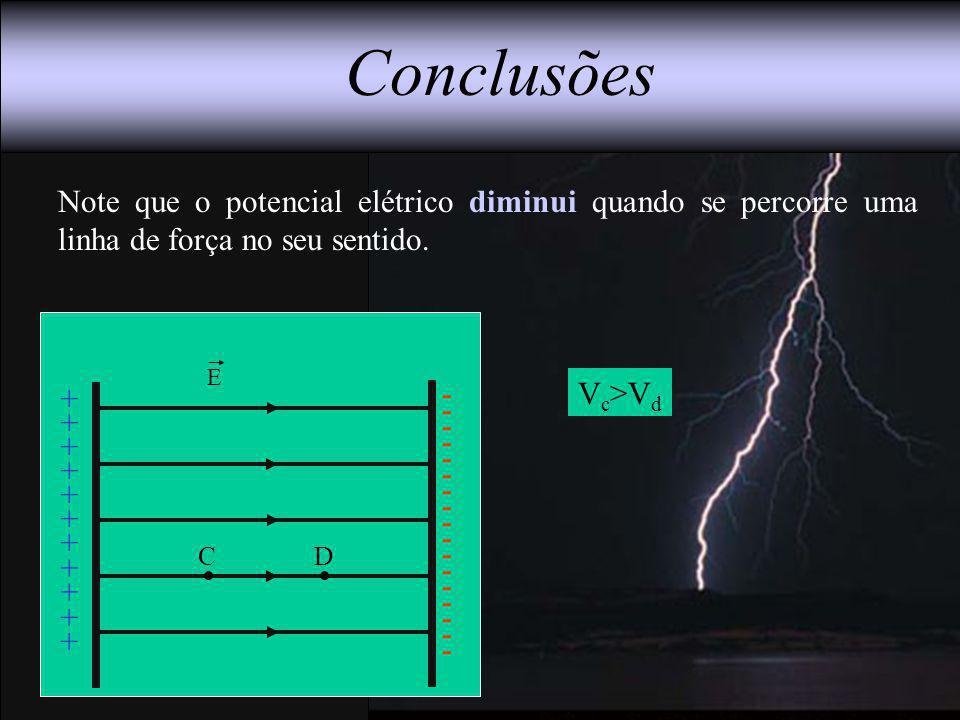Note que o potencial elétrico diminui quando se percorre uma linha de força no seu sentido. Conclusões V c >V d E CD + + + + + + + + + + + - - - - - -