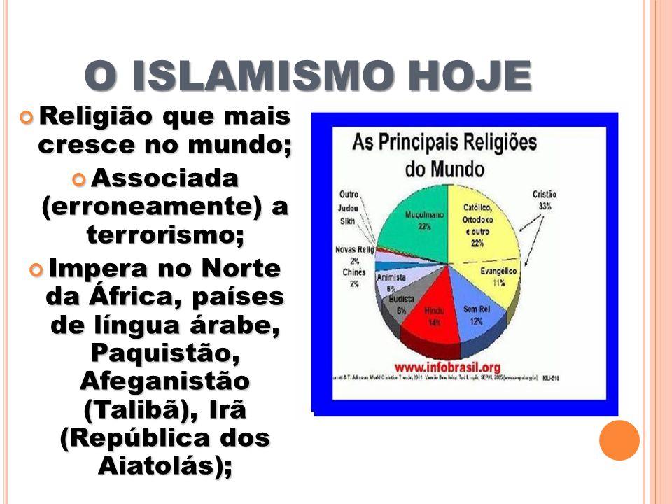 O ISLAMISMO HOJE Religião que mais cresce no mundo; Associada (erroneamente) a terrorismo; Impera no Norte da África, países de língua árabe, Paquistão, Afeganistão (Talibã), Irã (República dos Aiatolás);