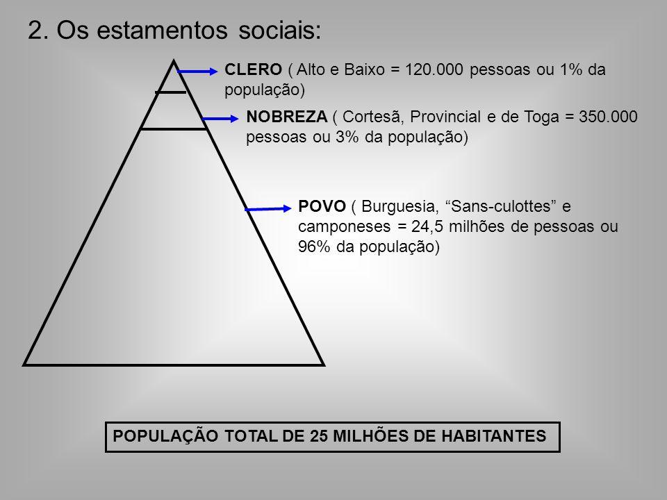2. Os estamentos sociais: CLERO ( Alto e Baixo = 120.000 pessoas ou 1% da população) NOBREZA ( Cortesã, Provincial e de Toga = 350.000 pessoas ou 3% d