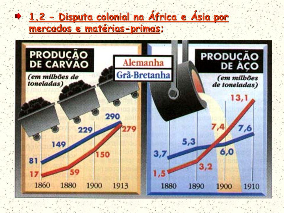 1.2 - Disputa colonial na África e Ásia por mercados e matérias-primas;