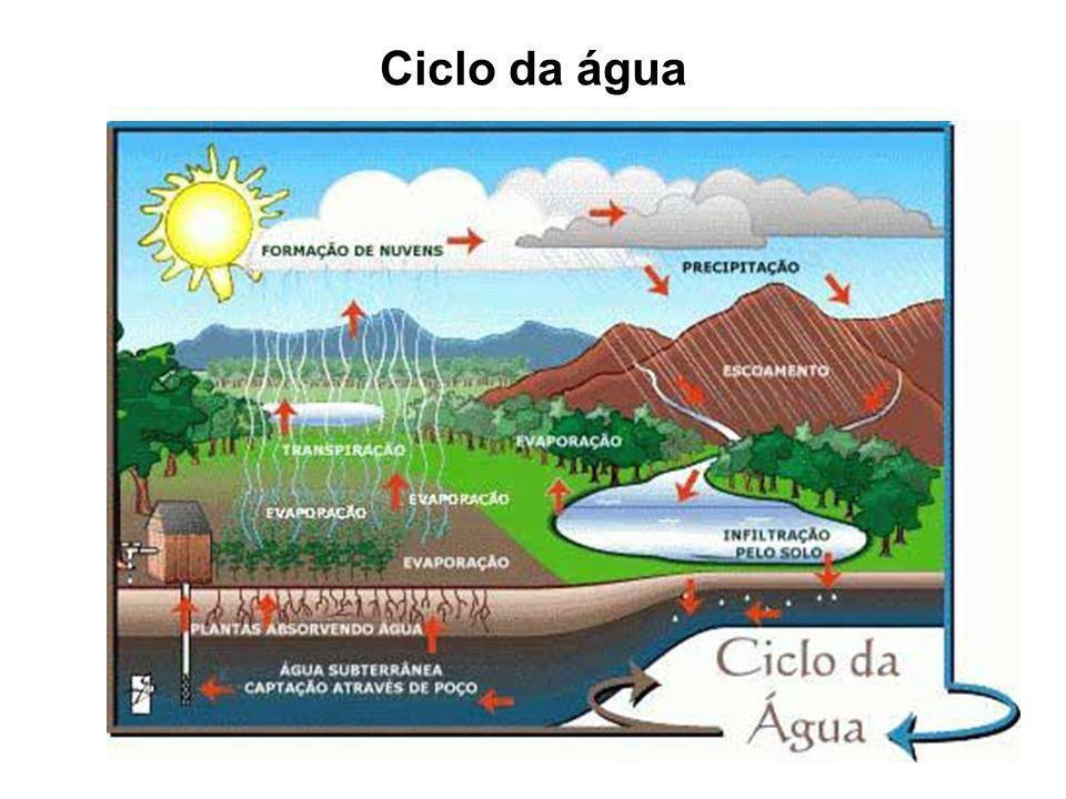 Ciclo da água