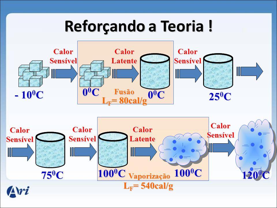 Reforçando a Teoria ! - 10 0 C 00C00C00C00C Calor Sensível 00C00C00C00C Calor Latente 25 0 C Calor Sensível 75 0 C Calor Sensível 100 0 C Calor Sensív