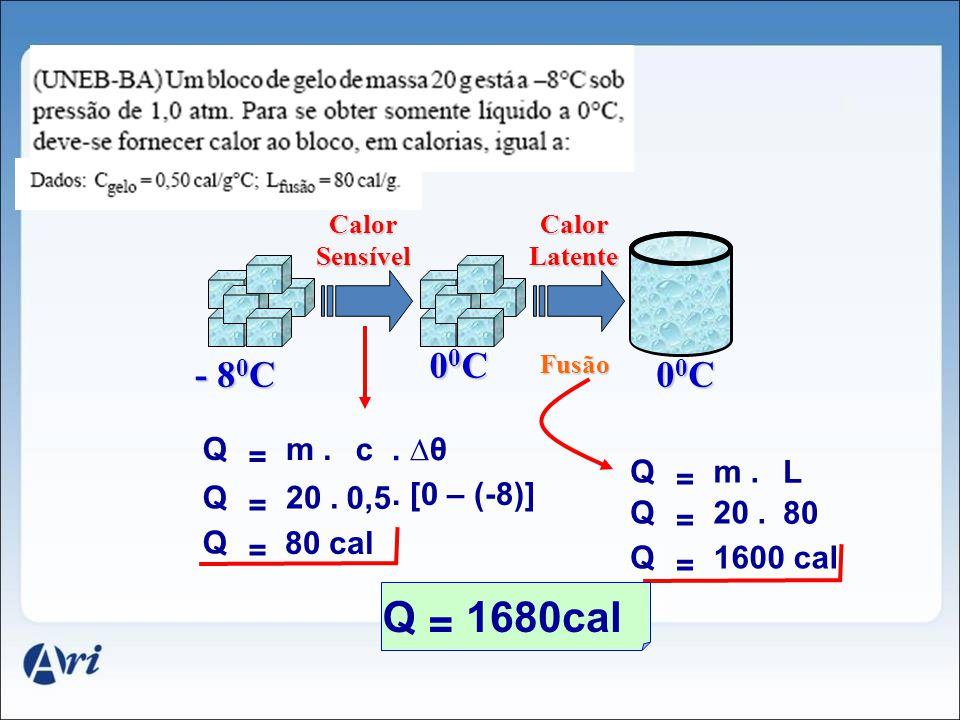 - 8 0 C 00C00C00C00C Calor Sensível 00C00C00C00C Calor Latente Fusão c. θ Q = m. 0,5. [0 – (-8)] Q = 20. Q = 80 cal L Q = m. 80 Q = 20. Q = 1600 cal Q