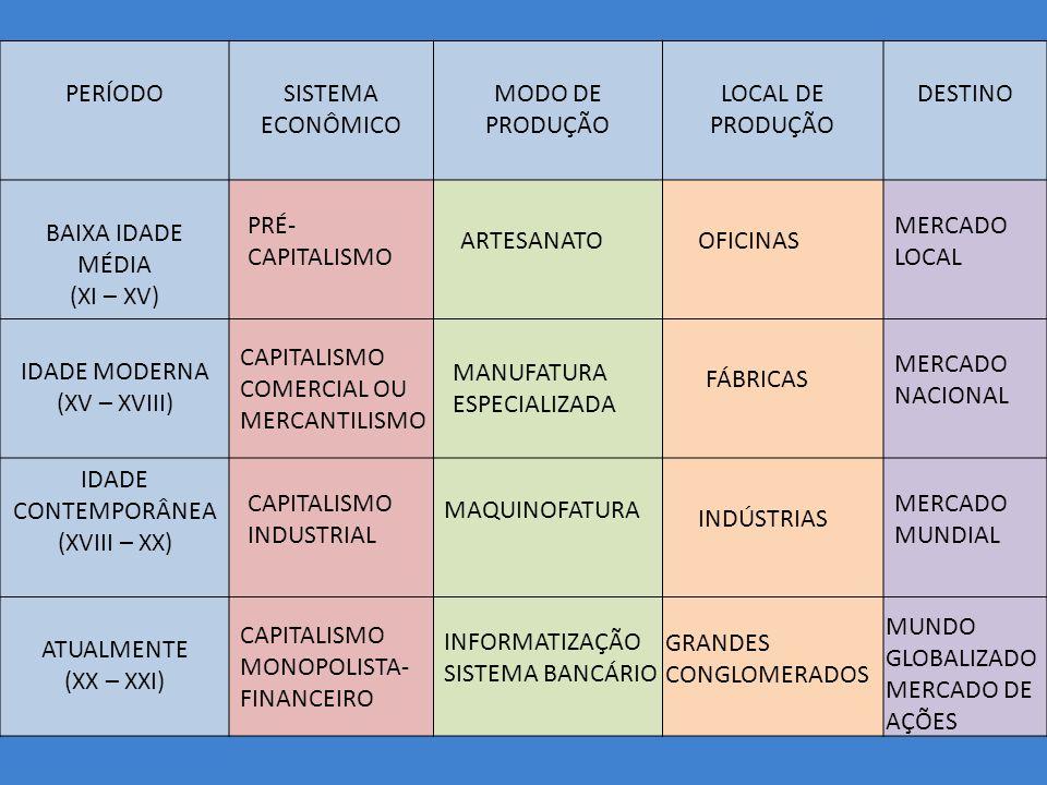 PERÍODOSISTEMA ECONÔMICO MODO DE PRODUÇÃO LOCAL DE PRODUÇÃO DESTINO BAIXA IDADE MÉDIA (XI – XV) IDADE MODERNA (XV – XVIII) IDADE CONTEMPORÂNEA (XVIII – XX) ATUALMENTE (XX – XXI) PRÉ- CAPITALISMO ARTESANATOOFICINAS MERCADO LOCAL CAPITALISMO COMERCIAL OU MERCANTILISMO MANUFATURA ESPECIALIZADA FÁBRICAS MERCADO NACIONAL CAPITALISMO INDUSTRIAL MAQUINOFATURA INDÚSTRIAS MERCADO MUNDIAL CAPITALISMO MONOPOLISTA- FINANCEIRO INFORMATIZAÇÃO SISTEMA BANCÁRIO GRANDES CONGLOMERADOS MUNDO GLOBALIZADO MERCADO DE AÇÕES