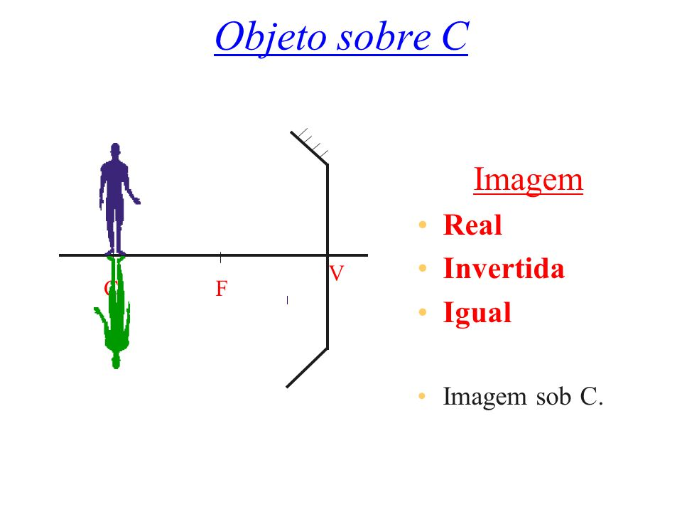 Objeto Além de C Imagem Real Invertida Menor Imagem entre C e f. CF V