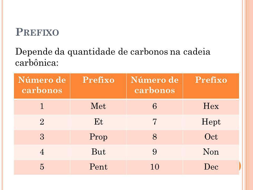 P REFIXO Depende da quantidade de carbonos na cadeia carbônica: Número de carbonos PrefixoNúmero de carbonos Prefixo 1Met6Hex 2Et7Hept 3Prop8Oct 4But9
