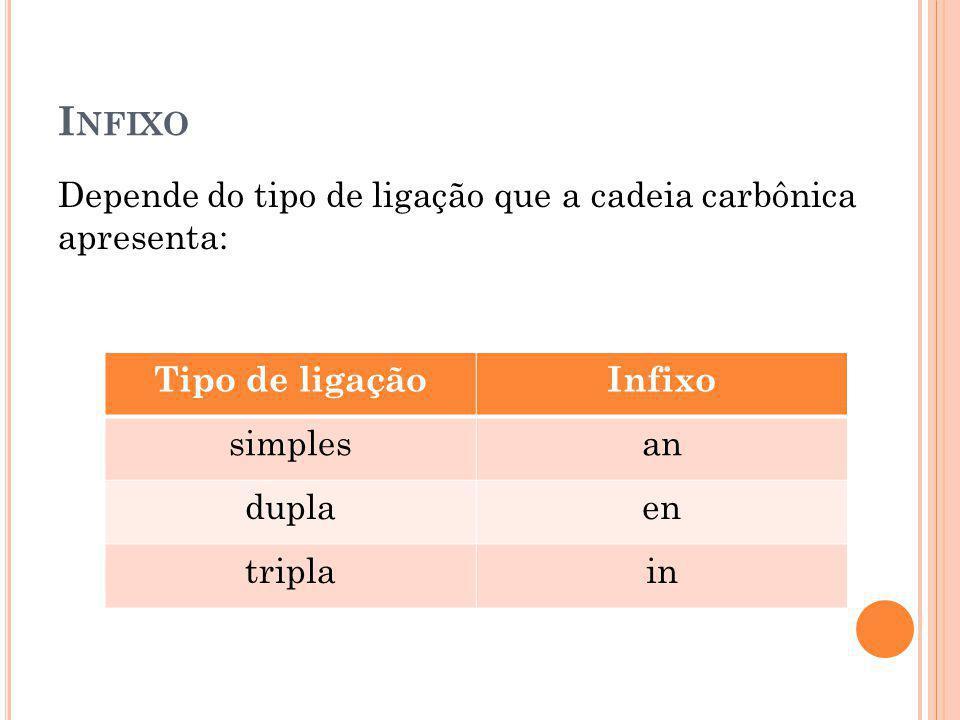 I NFIXO Depende do tipo de ligação que a cadeia carbônica apresenta: Tipo de ligaçãoInfixo simplesan duplaen triplain