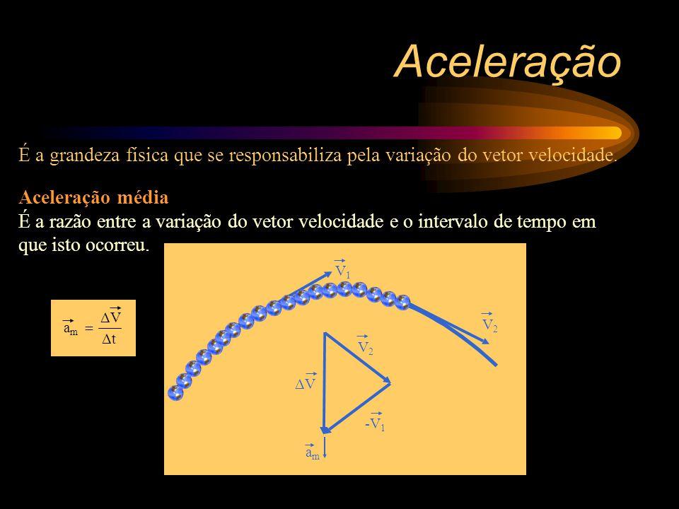 Aceleração É a grandeza física que se responsabiliza pela variação do vetor velocidade.