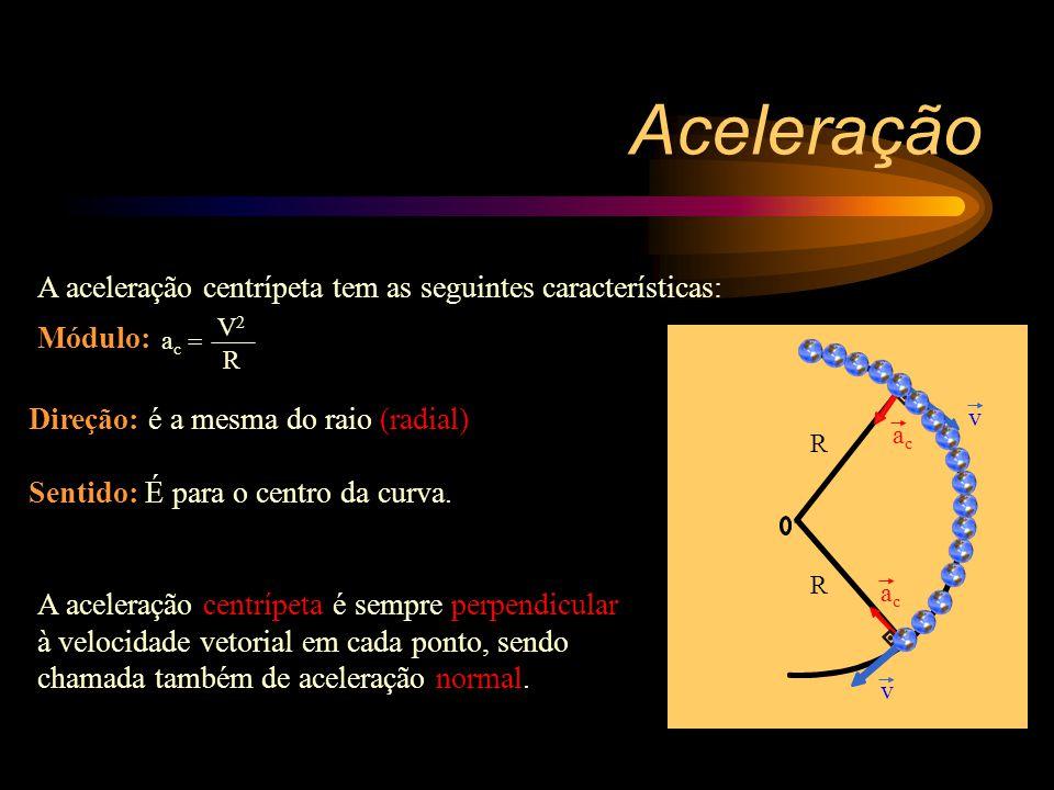 R R A aceleração centrípeta tem as seguintes características: Direção: é a mesma do raio (radial) Sentido: É para o centro da curva.