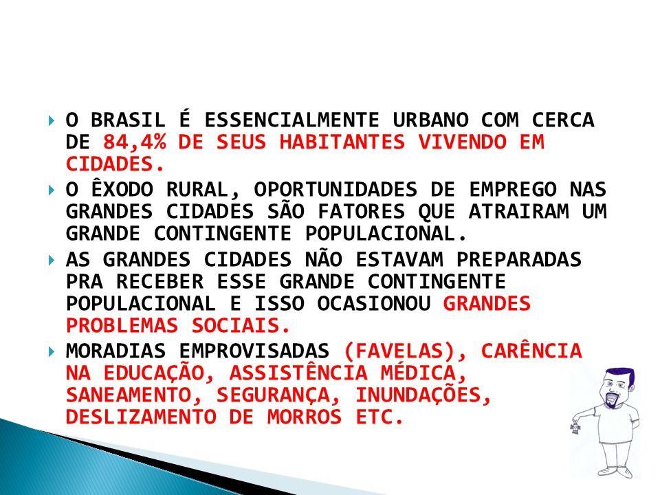 O BRASIL É ESSENCIALMENTE URBANO COM CERCA DE 84,4% DE SEUS HABITANTES VIVENDO EM CIDADES. O ÊXODO RURAL, OPORTUNIDADES DE EMPREGO NAS GRANDES CIDADES