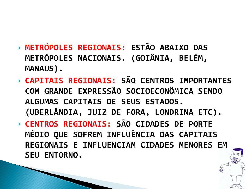 METRÓPOLES REGIONAIS: ESTÃO ABAIXO DAS METRÓPOLES NACIONAIS. (GOIÂNIA, BELÉM, MANAUS). CAPITAIS REGIONAIS: SÃO CENTROS IMPORTANTES COM GRANDE EXPRESSÃ
