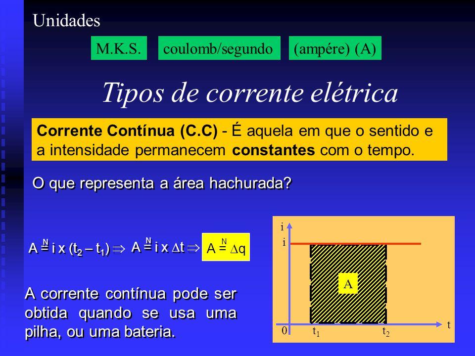 0 t i Tipos de corrente elétrica M.K.S.coulomb/segundo(ampére) (A) Corrente Contínua (C.C) - É aquela em que o sentido e a intensidade permanecem constantes com o tempo.