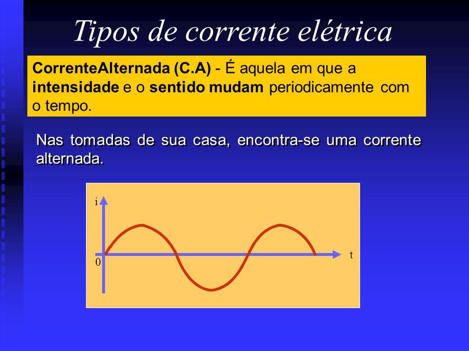 0 t i CorrenteAlternada (C.A) - É aquela em que a intensidade e o sentido mudam periodicamente com o tempo. Nas tomadas de sua casa, encontra-se uma c
