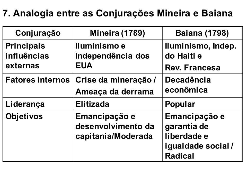 7. Analogia entre as Conjurações Mineira e Baiana ConjuraçãoMineira (1789)Baiana (1798) Principais influências externas Iluminismo e Independência dos