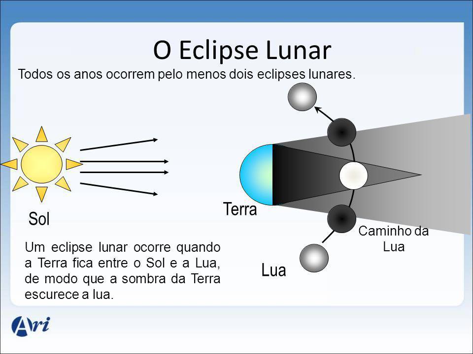 O Eclipse Lunar Lua Sol Terra Caminho da Lua Um eclipse lunar ocorre quando a Terra fica entre o Sol e a Lua, de modo que a sombra da Terra escurece a