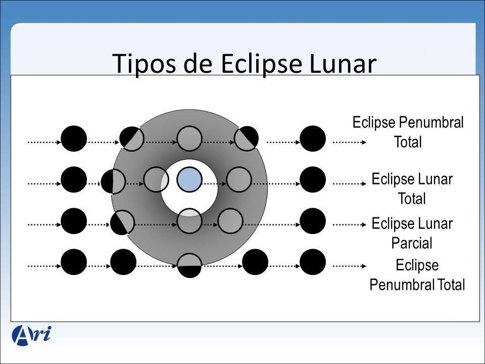 Tipos de Eclipse Lunar Eclipse Penumbral Total Eclipse Lunar Total Eclipse Lunar Parcial Eclipse Penumbral Total