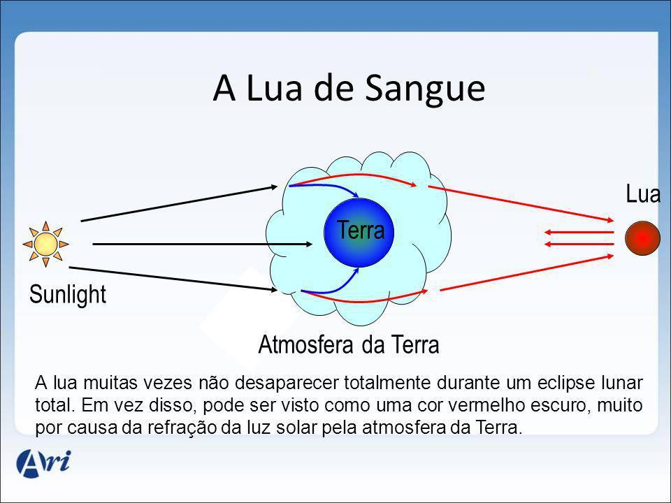 Atmosfera da Terra Sunlight Lua Terra A Lua de Sangue A lua muitas vezes não desaparecer totalmente durante um eclipse lunar total. Em vez disso, pode