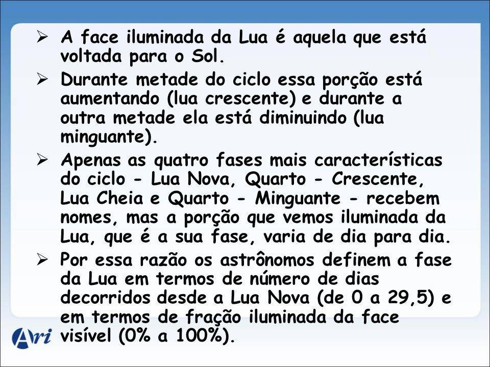 A face iluminada da Lua é aquela que está voltada para o Sol. Durante metade do ciclo essa porção está aumentando (lua crescente) e durante a outra me