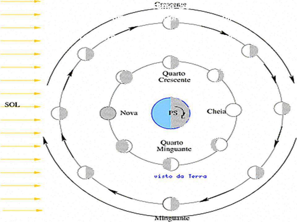 A figura acima mostra o sistema Sol-Terra-Lua como seria visto por um observador externo olhando diretamente para o pólo sul da Terra.