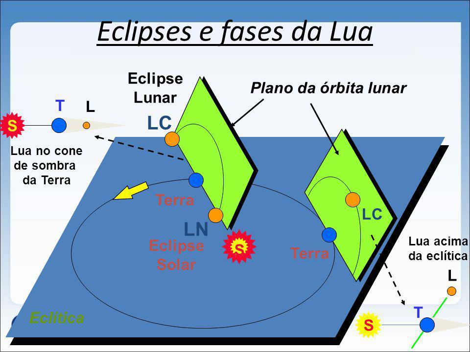 Eclipses e fases da Lua S LC Eclipse Solar Terra S LC LN Eclipse Lunar S Eclítica Plano da órbita lunar L T T L Lua no cone de sombra da Terra Lua aci