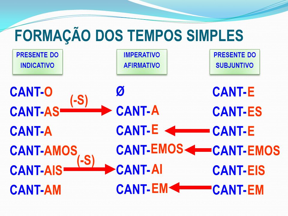 FORMAÇÃO DOS TEMPOS SIMPLES PRESENTE DO INDICATIVO PRESENTE DO INDICATIVO CANT- O AS A AMOS AIS AM CANT- E ES E EMOS EIS EM PRESENTE DO SUBJUNTIVO PRESENTE DO SUBJUNTIVO IMPERATIVO AFIRMATIVO IMPERATIVO AFIRMATIVO Ø CANT- A E EMOS AI EM (-S)
