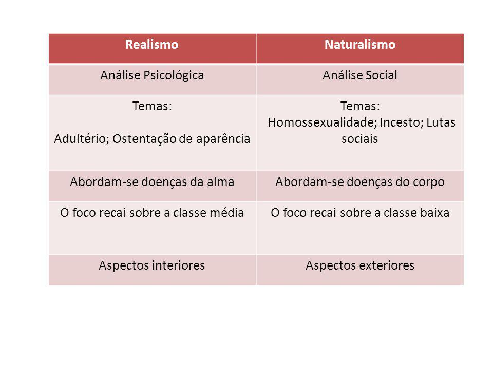 RealismoNaturalismo Análise PsicológicaAnálise Social Temas: Adultério; Ostentação de aparência Temas: Homossexualidade; Incesto; Lutas sociais Aborda