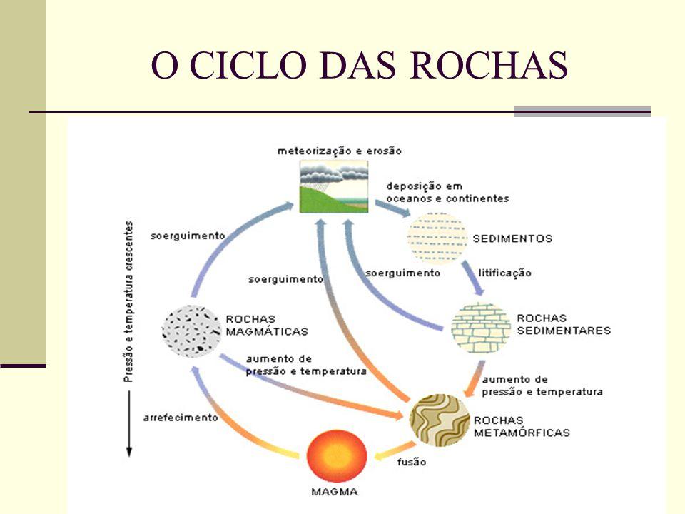 O CICLO DAS ROCHAS