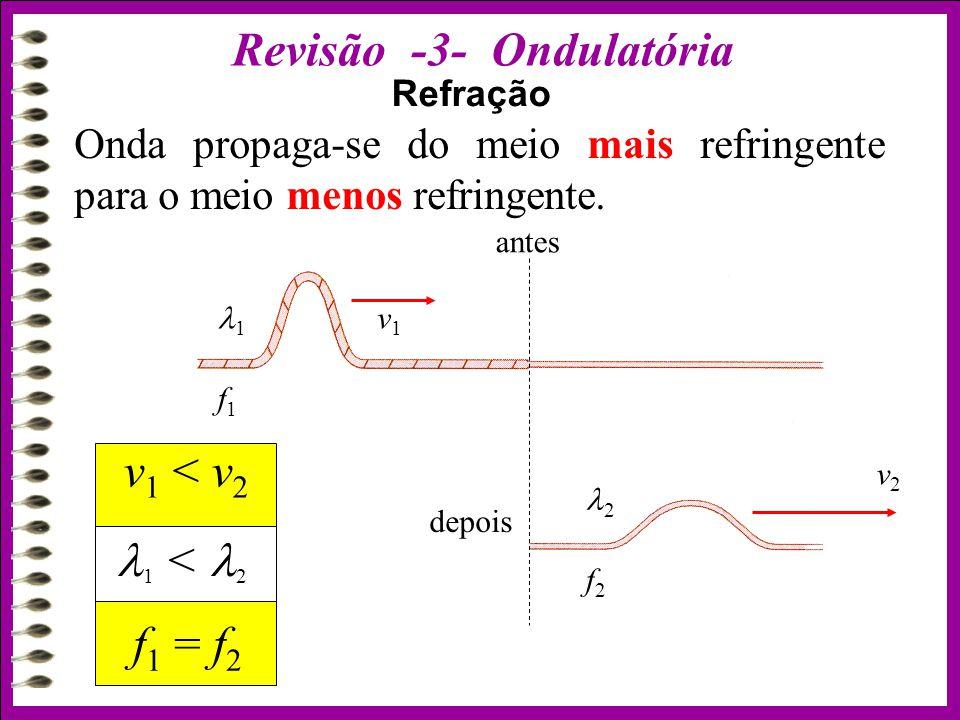 Refração v1v1 v2v2 1 f1f1 2 f2f2 depois antes v 1 < v 2 f 1 = f 2 1 < 2 Onda propaga-se do meio mais refringente para o meio menos refringente.