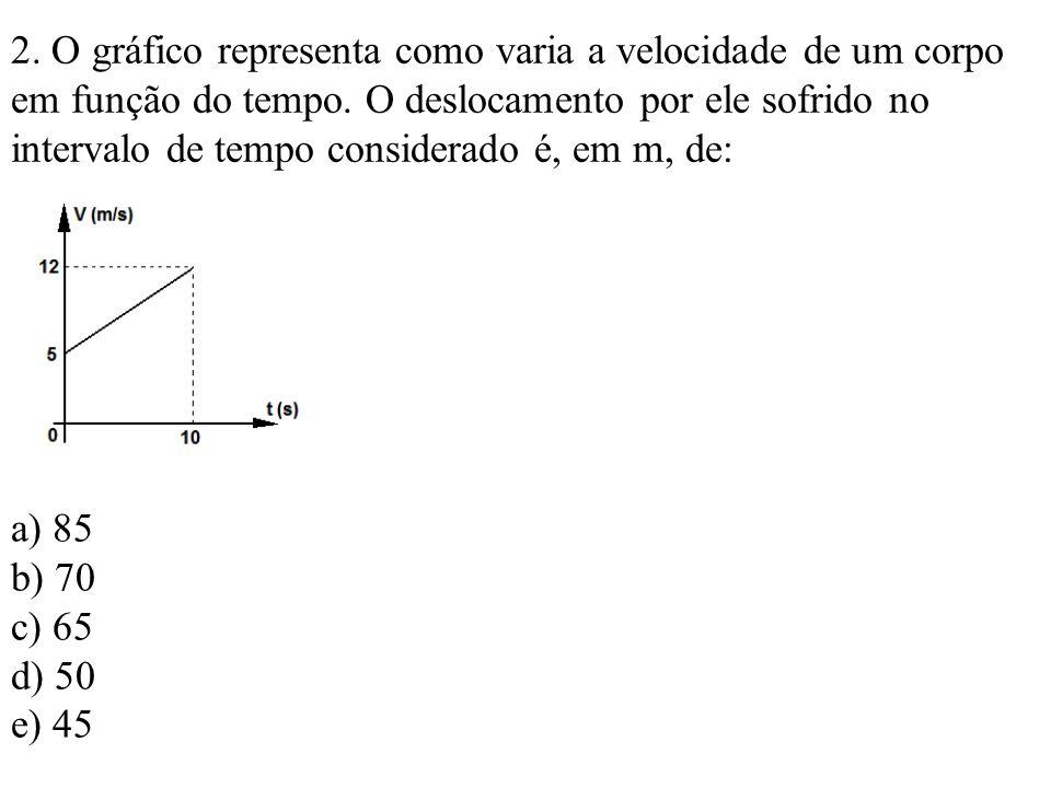 2. O gráfico representa como varia a velocidade de um corpo em função do tempo. O deslocamento por ele sofrido no intervalo de tempo considerado é, em