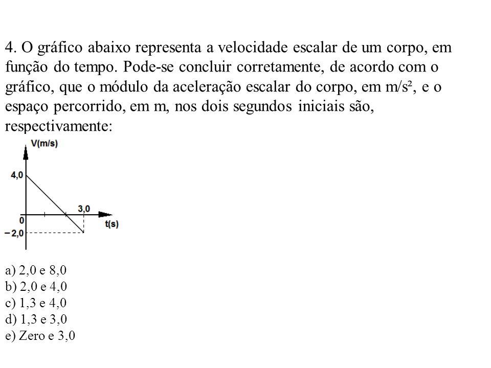 4.O gráfico abaixo representa a velocidade escalar de um corpo, em função do tempo.