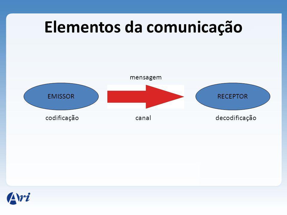 Função conativa ou de apelo Exemplos: Antônio, venha cá.