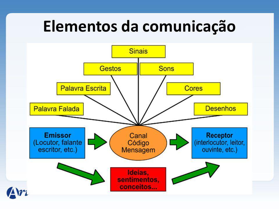 Emissor: A fonte da informação.É a parte que codifica e envia a mensagem para o receptor.