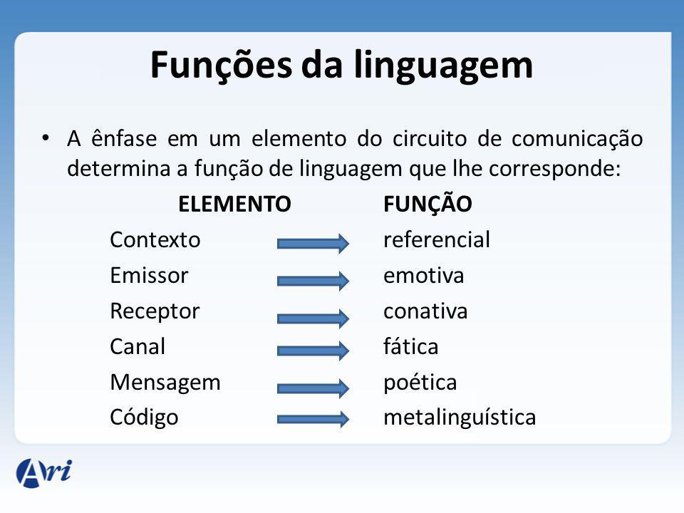 Funções da linguagem A ênfase em um elemento do circuito de comunicação determina a função de linguagem que lhe corresponde: ELEMENTOFUNÇÃO Contextore