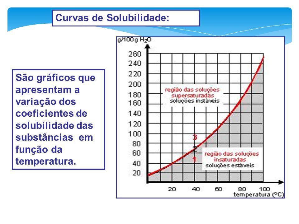SOLUÇÃO SUPERSATURADA 1L de água a 0°C 1L de água a 25°C 1L de água a 0°C 400 g de NaCl Supersaturada A concentração na solução final está acima do CS