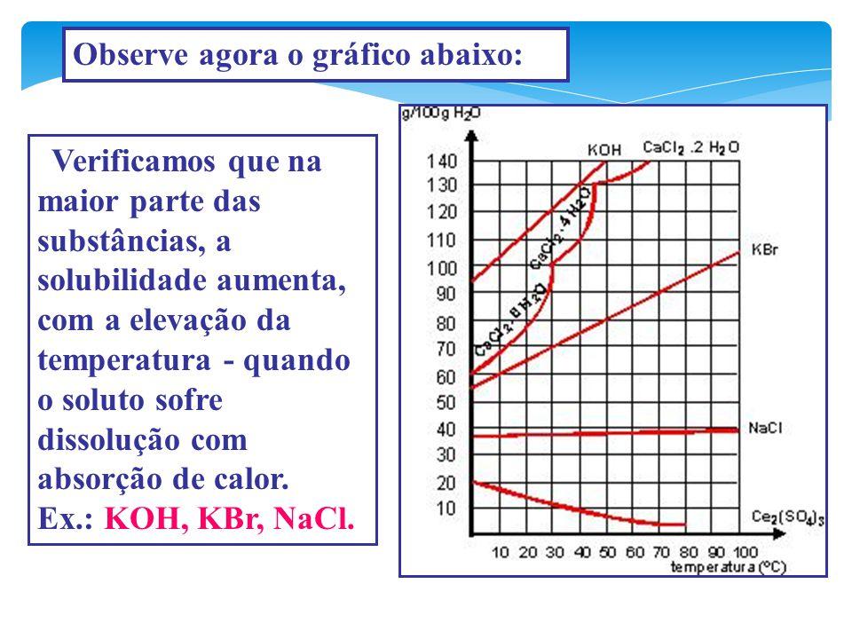 A B C D Solubilidade Endotérmica Solubilidade Exotérmica atérmica Sal hidratado Ponto de inflexão TºC CS TIPOS DE CURVAS DE SOLUBILIDADE
