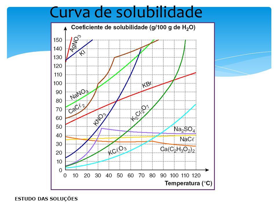 Curvas Ascendentes : São substâncias que se dissolvem com a absorção de calor, isto é, a dissolução é endotérmica. Curvas Descendentes : São substânci