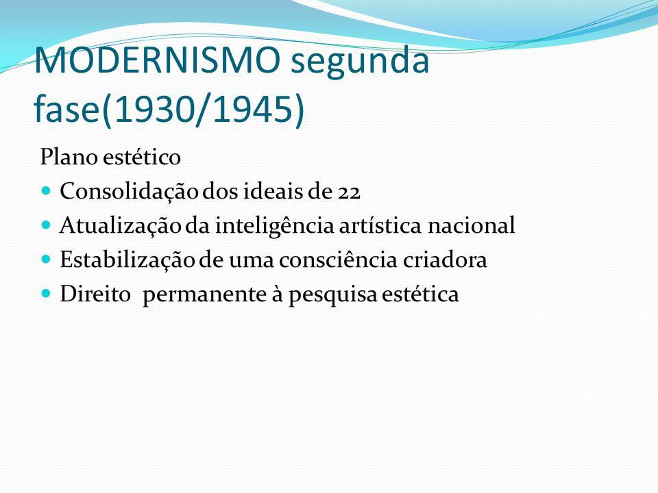 MODERNISMO segunda fase(1930/1945) Plano estético Consolidação dos ideais de 22 Atualização da inteligência artística nacional Estabilização de uma co
