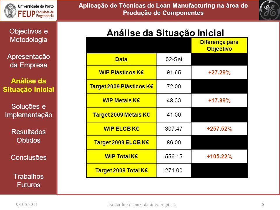 08-06-2014Eduardo Emanuel da Silva Baptista 6 Objectivos e Metodologia Apresentação da Empresa Análise da Situação Inicial Soluções e Implementação Re