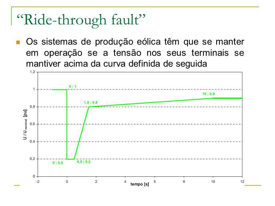 Ride-through fault Os sistemas de produção eólica têm que se manter em operação se a tensão nos seus terminais se mantiver acima da curva definida de
