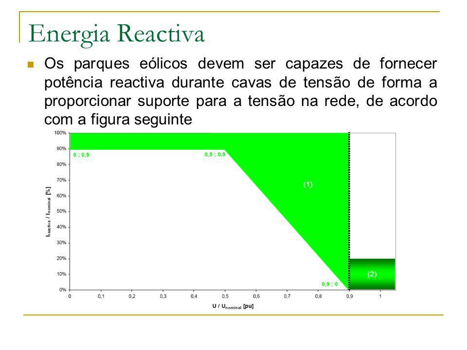 Energia Reactiva Os parques eólicos devem ser capazes de fornecer potência reactiva durante cavas de tensão de forma a proporcionar suporte para a ten