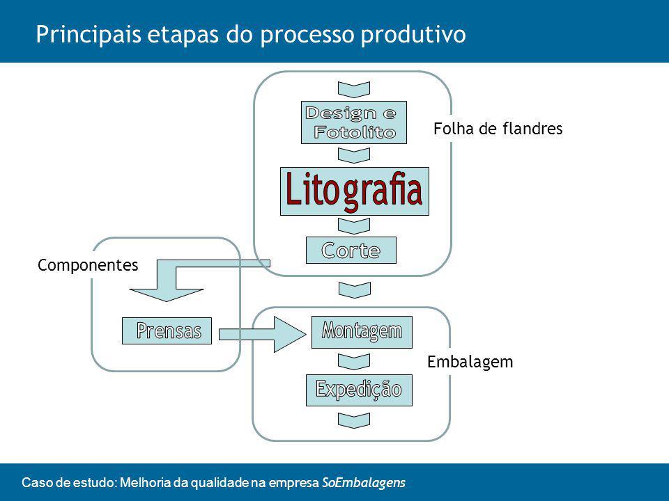 Caso de estudo: Melhoria da qualidade na empresa SoEmbalagens Principais etapas do processo produtivo Folha de flandres Componentes Embalagem