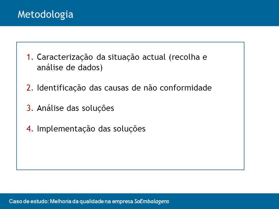 Caso de estudo: Melhoria da qualidade na empresa SoEmbalagens Metodologia 1.Caracterização da situação actual (recolha e análise de dados) 2.Identificação das causas de não conformidade 3.Análise das soluções 4.Implementação das soluções