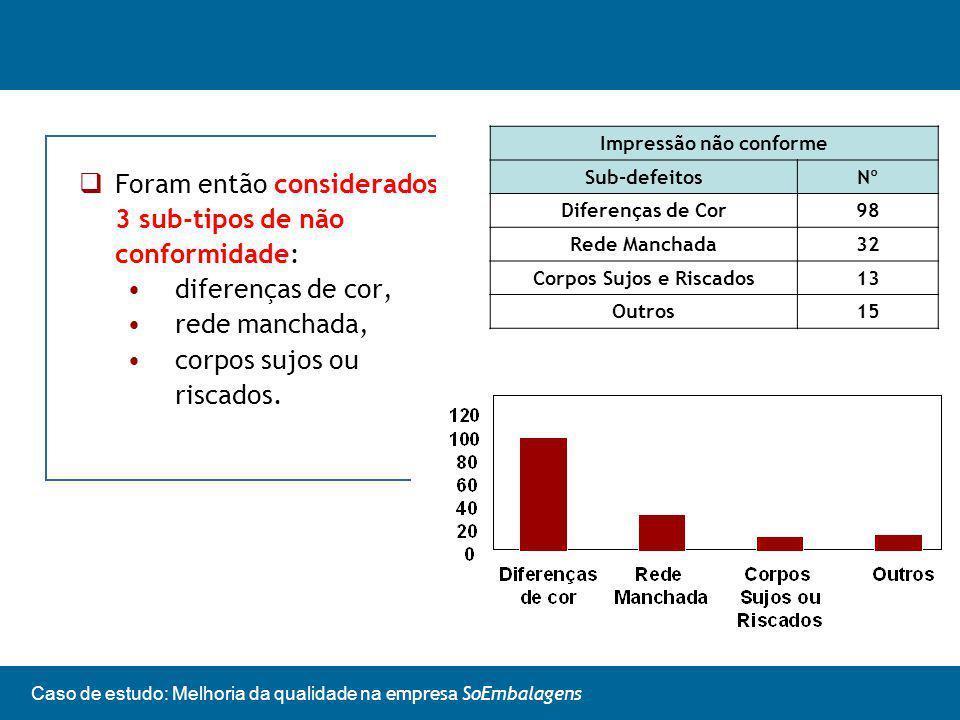 Caso de estudo: Melhoria da qualidade na empresa SoEmbalagens Foram então considerados 3 sub-tipos de não conformidade: diferenças de cor, rede manchada, corpos sujos ou riscados.